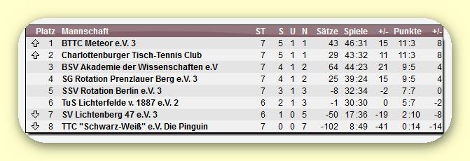 Rückrundentabelle der 3. Senioren Saison 2011/2012