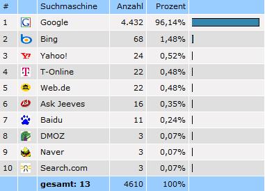 Besucher über Suchmaschinen (seit August 2011)