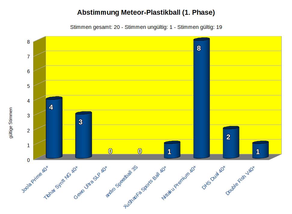 amtliches Abstimmungsergebnis der 1. Phase zum neuen Plastikball des BTTC Meteor